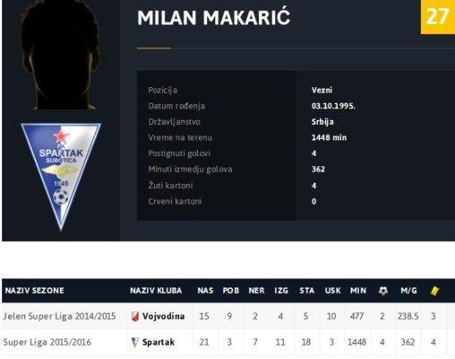 makaric